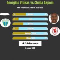 Georgios Vrakas vs Chuba Akpom h2h player stats