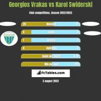 Georgios Vrakas vs Karol Swiderski h2h player stats