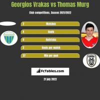 Georgios Vrakas vs Thomas Murg h2h player stats