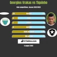Georgios Vrakas vs Tiquinho h2h player stats