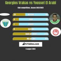 Georgios Vrakas vs Youssef El Arabi h2h player stats