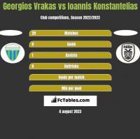 Georgios Vrakas vs Ioannis Konstantelias h2h player stats