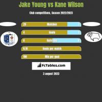 Jake Young vs Kane Wilson h2h player stats