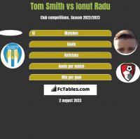 Tom Smith vs Ionut Radu h2h player stats