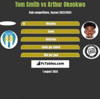 Tom Smith vs Arthur Okonkwo h2h player stats