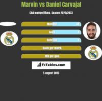 Marvin vs Daniel Carvajal h2h player stats