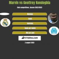 Marvin vs Geoffrey Kondogbia h2h player stats