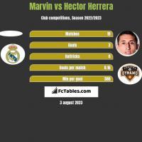 Marvin vs Hector Herrera h2h player stats