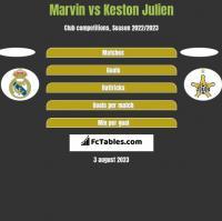Marvin vs Keston Julien h2h player stats