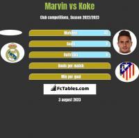 Marvin vs Koke h2h player stats