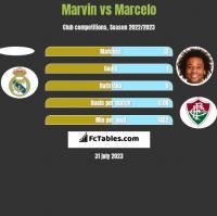 Marvin vs Marcelo h2h player stats