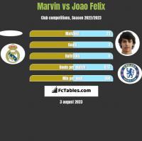 Marvin vs Joao Felix h2h player stats