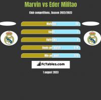 Marvin vs Eder Militao h2h player stats