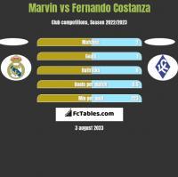 Marvin vs Fernando Costanza h2h player stats