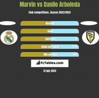 Marvin vs Danilo Arboleda h2h player stats