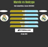 Marvin vs Rodrygo h2h player stats