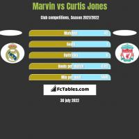 Marvin vs Curtis Jones h2h player stats