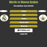 Marvin vs Moussa Kyabou h2h player stats