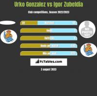 Urko Gonzalez vs Igor Zubeldia h2h player stats