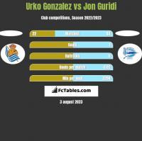 Urko Gonzalez vs Jon Guridi h2h player stats