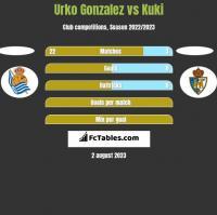 Urko Gonzalez vs Kuki h2h player stats