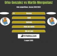 Urko Gonzalez vs Martin Merquelanz h2h player stats