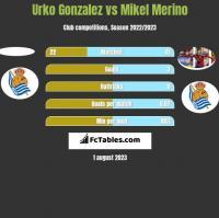 Urko Gonzalez vs Mikel Merino h2h player stats