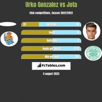 Urko Gonzalez vs Jota h2h player stats