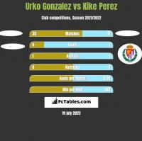 Urko Gonzalez vs Kike Perez h2h player stats