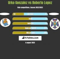 Urko Gonzalez vs Roberto Lopez h2h player stats