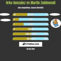 Urko Gonzalez vs Martin Zubimendi h2h player stats