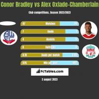 Conor Bradley vs Alex Oxlade-Chamberlain h2h player stats