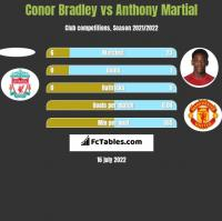 Conor Bradley vs Anthony Martial h2h player stats