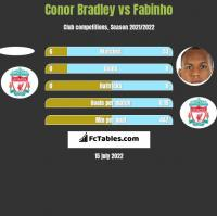 Conor Bradley vs Fabinho h2h player stats
