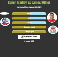 Conor Bradley vs James Milner h2h player stats