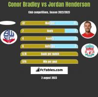 Conor Bradley vs Jordan Henderson h2h player stats