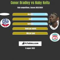 Conor Bradley vs Naby Keita h2h player stats