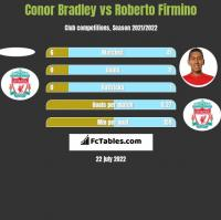 Conor Bradley vs Roberto Firmino h2h player stats