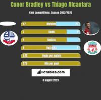 Conor Bradley vs Thiago Alcantara h2h player stats
