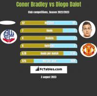 Conor Bradley vs Diogo Dalot h2h player stats