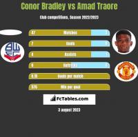 Conor Bradley vs Amad Traore h2h player stats