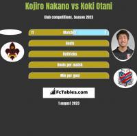 Kojiro Nakano vs Koki Otani h2h player stats