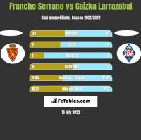 Francho Serrano vs Gaizka Larrazabal h2h player stats