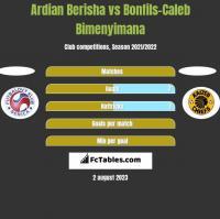 Ardian Berisha vs Bonfils-Caleb Bimenyimana h2h player stats