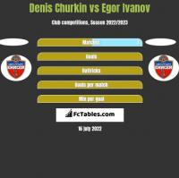 Denis Churkin vs Egor Ivanov h2h player stats