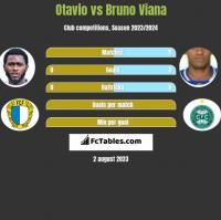 Otavio vs Bruno Viana h2h player stats