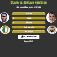 Otavio vs Gustavo Henrique h2h player stats