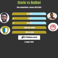 Otavio vs Rodinei h2h player stats
