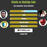 Otavio vs Rodrigo Caio h2h player stats