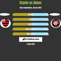 Otavio vs Abner h2h player stats